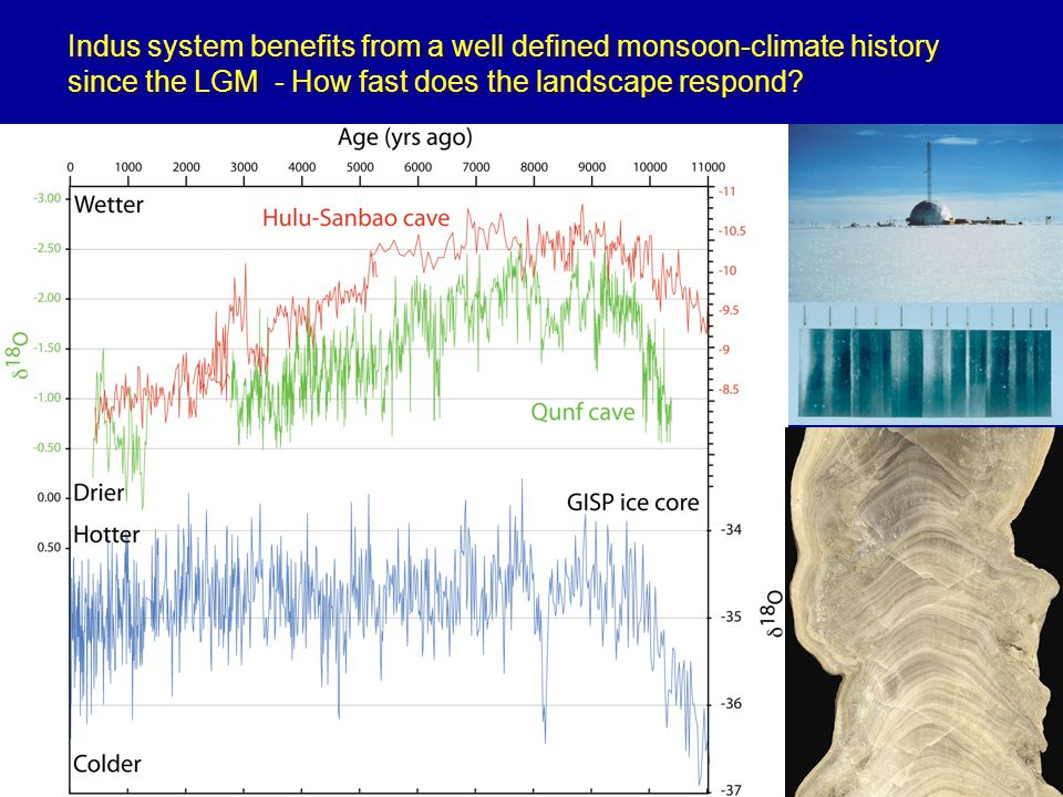 Indus system benefits from a well defined monsoon-climate history since the LGM - How fast does the landscape respond?