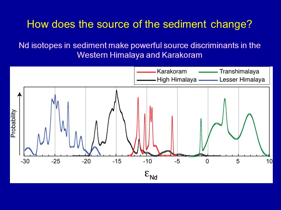 How does the source of the sediment change.