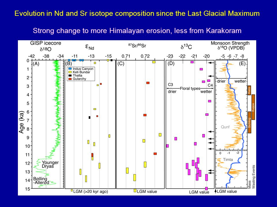 Evolution in Nd and Sr isotope composition since the Last Glacial Maximum Strong change to more Himalayan erosion, less from Karakoram