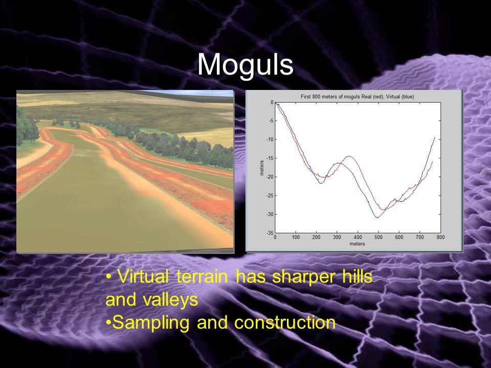 Moguls Virtual terrain has sharper hills and valleys Sampling and construction