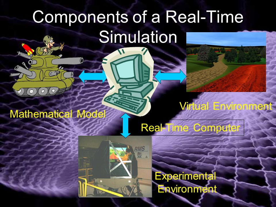 Components of a Real-Time Simulation Mathematical Model Virtual Environment Real-Time Computer Experimental Environment