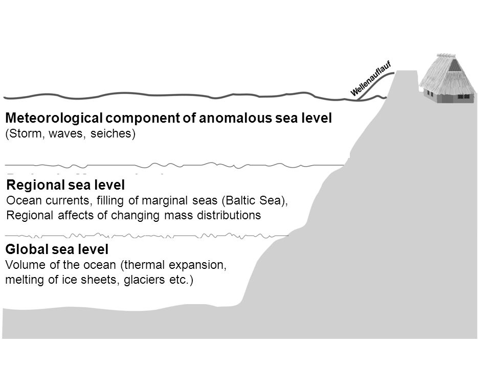 Meteorological component of anomalous sea level (Storm, waves, seiches) Regional sea level Ocean currents, filling of marginal seas (Baltic Sea), Regional affects of changing mass distributions Global sea level Volume of the ocean (thermal expansion, melting of ice sheets, glaciers etc.)