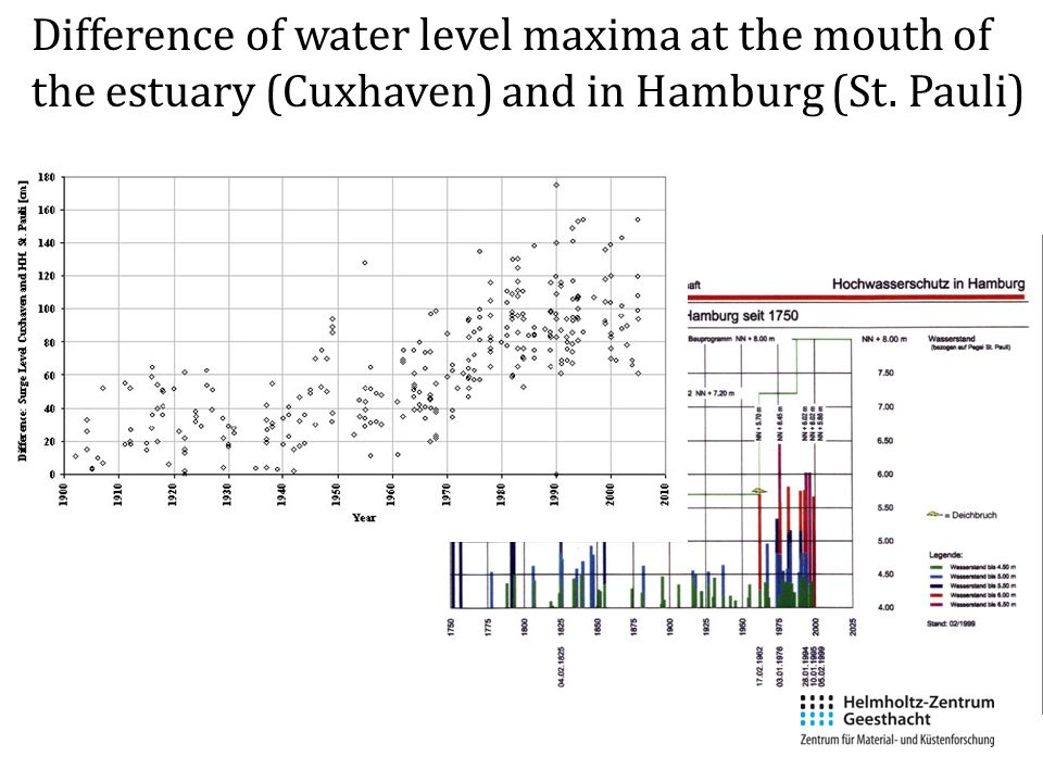 Difference of water level maxima at the mouth of the estuary (Cuxhaven) and in Hamburg (St. Pauli)