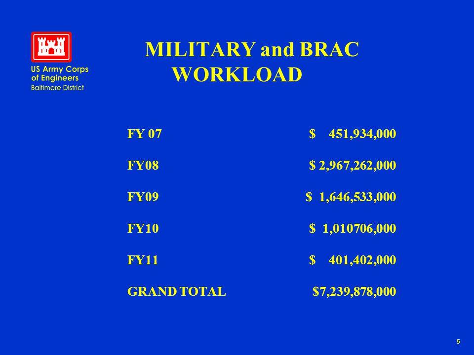 16 Military Program Execution (Program Amounts in $000) FY0779,815 FY081,805,079 FY09935,521 FY10478,279 FY11156,500 FY1220,000 FY13190,000 FY0776,400 FY08150,000 FY09294,000 FY10179,100 FY1154,860 FY120 FY1327,000 AberdeenDetrickBelvoirMeade FY07192,000 FY08313,710 FY09268,130 FY10254,410 FY11135,972 FY12115,061 FY1399,000 FY0736,730 FY08430,900 FY090 FY1035,000 FY110 FY120 FY13148,000 Total: $781,360K Total: $3,665,194K Total: $498,962K Total: $1,378,283K