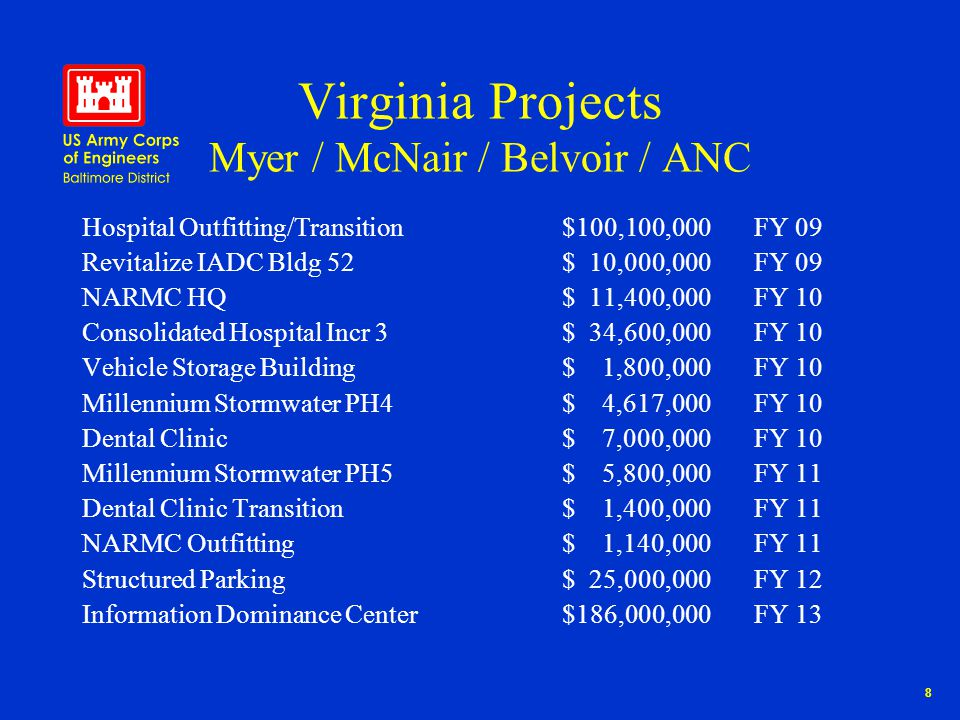 9 Fort Detrick Projects USAMRIID Stage 1, Phase 1$ 29,000,000FY 07 Research Acquisition Bldg$ 12,400,000FY 07 Armed Forces Reserve Ctr$ 13,800,000FY 07 USAMRIID Stage 1 Phase 2$150,000,000FY 08 USAMRIID Stage 1 Phase 3$209,000,000FY 09