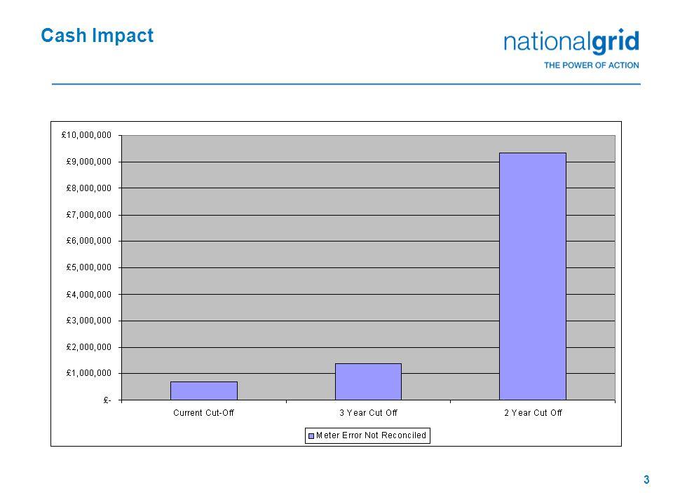 3 Cash Impact