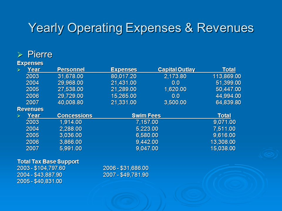 Yearly Operating Expenses & Revenues  Pierre Expenses  Year Personnel Expenses Capital Outlay Total 2003 31,678.00 80,017.20 2,173.80 113,869.00 2003 31,678.00 80,017.20 2,173.80 113,869.00 2004 29,968.00 21,431.00 0.0 51,399.00 2004 29,968.00 21,431.00 0.0 51,399.00 2005 27,538.00 21,289.00 1,620.00 50,447.00 2005 27,538.00 21,289.00 1,620.00 50,447.00 2006 29,729.00 15,265.00 0.0 44,994.00 2006 29,729.00 15,265.00 0.0 44,994.00 2007 40,008.80 21,331.00 3,500.00 64,839.80 2007 40,008.80 21,331.00 3,500.00 64,839.80Revenues  Year Concessions Swim Fees Total 2003 1,914.00 7,157.00 9,071.00 2003 1,914.00 7,157.00 9,071.00 2004 2,288.00 5,223.00 7,511.00 2004 2,288.00 5,223.00 7,511.00 2005 3,036.00 6,580.00 9,616.00 2005 3,036.00 6,580.00 9,616.00 2006 3,866.00 9,442.00 13,308.00 2006 3,866.00 9,442.00 13,308.00 2007 5,991.00 9,047.00 15,038.00 2007 5,991.00 9,047.00 15,038.00 Total Tax Base Support 2003 - $104,797.60 2006 - $31,686.00 2004 - $43,887.90 2007 - $49,781.90 2005 - $40,831.00