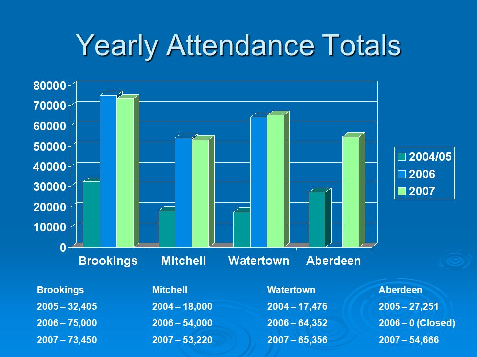 Yearly Attendance Totals Brookings 2005 – 32,405 2006 – 75,000 2007 – 73,450 Mitchell 2004 – 18,000 2006 – 54,000 2007 – 53,220 Watertown 2004 – 17,476 2006 – 64,352 2007 – 65,356 Aberdeen 2005 – 27,251 2006 – 0 (Closed) 2007 – 54,666