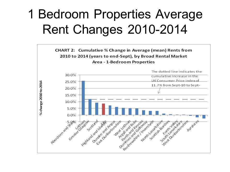1 Bedroom Properties Average Rent Changes 2010-2014