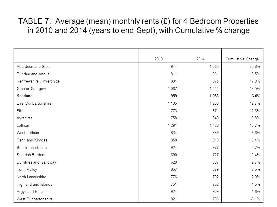 TABLE 7: Average (mean) monthly rents (£) for 4 Bedroom Properties in 2010 and 2014 (years to end-Sept), with Cumulative % change 20102014Cumulative Change Aberdeen and Shire9441,56565.8% Dundee and Angus81196118.5% Renfrewshire / Inverclyde83497517.0% Greater Glasgow1,0671,21113.5% Scotland9591,08313.0% East Dunbartonshire1,1351,28012.7% Fife77387112.6% Ayrshires75884010.8% Lothian1,2911,42810.7% West Lothian8348896.6% Perth and Kinross8589136.4% South Lanarkshire9249775.7% Scottish Borders6907275.4% Dumfries and Galloway6206372.7% Forth Valley8578792.5% North Lanarkshire7767922.0% Highland and Islands7517621.5% Argyll and Bute924909-1.6% West Dunbartonshire821796-3.1%