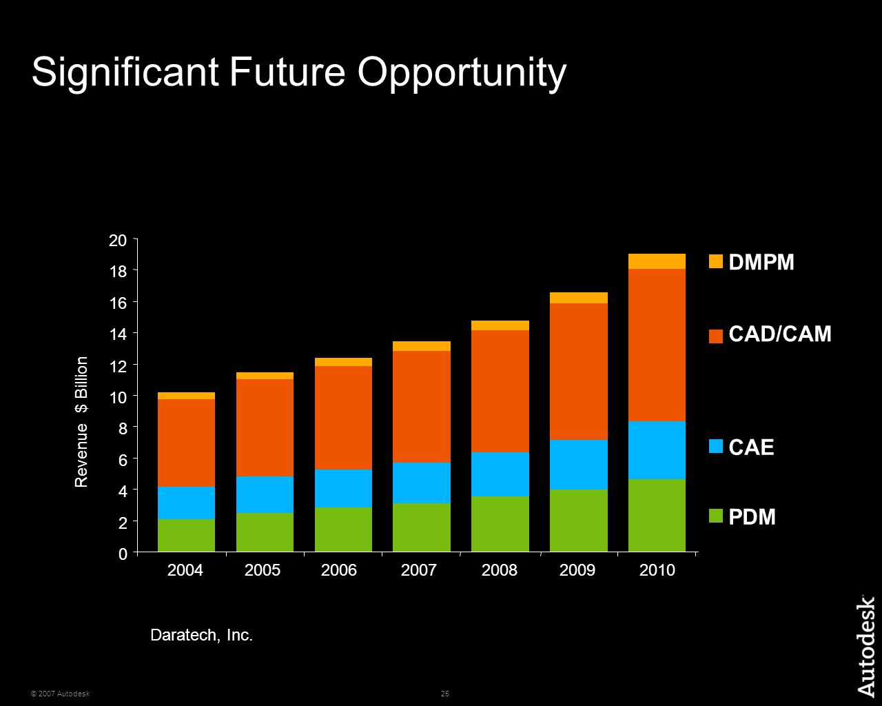 25© 2007 Autodesk Significant Future Opportunity ($ in Billions) Daratech, Inc.