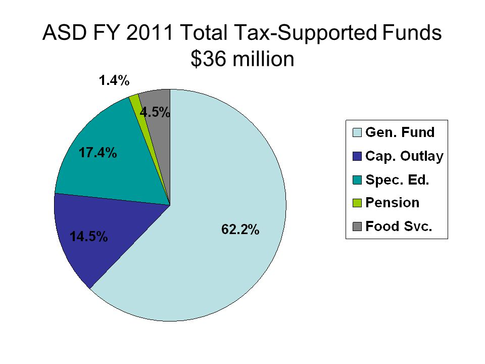ASD FY 2011 Total Tax-Supported Funds $36 million