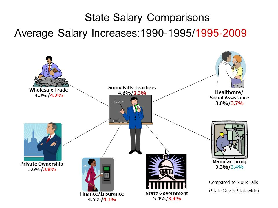 State Salary Comparisons Average Salary Increases:1990-1995/1995-2009 Sioux Falls Teachers 4.6%/2.3% Private Ownership 3.6%/3.8% Healthcare/ Social Assistance 3.8%/3.7% Finance/Insurance 4.5%/4.1% Manufacturing 3.3%/3.4% Compared to Sioux Falls (State Gov is Statewide) Wholesale Trade 4.3%/4.2% State Government 5.4%/3.4%