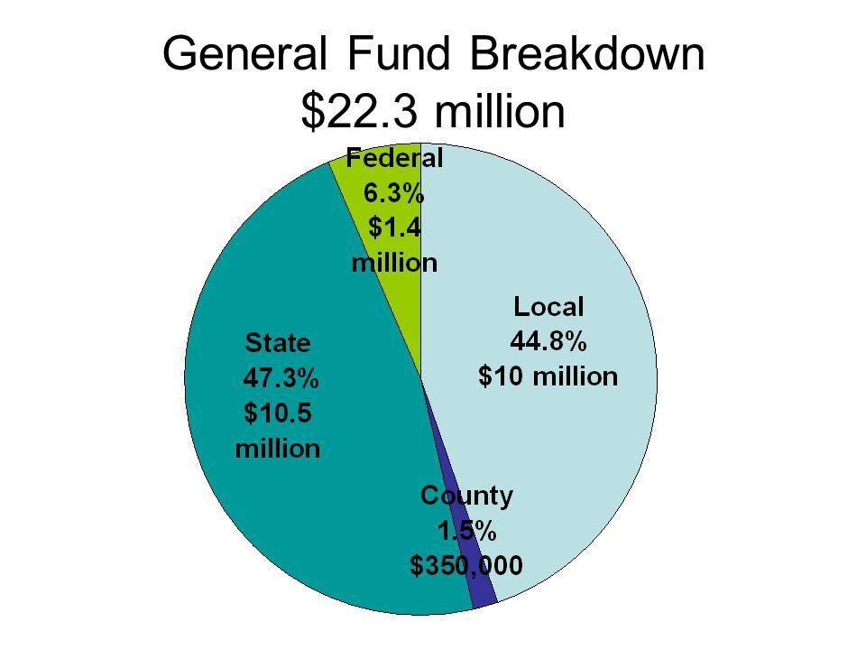 General Fund Breakdown $22.3 million