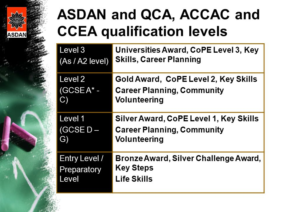 ASDAN and QCA, ACCAC and CCEA qualification levels Level 3 (As / A2 level) Universities Award, CoPE Level 3, Key Skills, Career Planning Level 2 (GCSE A* - C) Gold Award, CoPE Level 2, Key Skills Career Planning, Community Volunteering Level 1 (GCSE D – G) Silver Award, CoPE Level 1, Key Skills Career Planning, Community Volunteering Entry Level / Preparatory Level Bronze Award, Silver Challenge Award, Key Steps Life Skills