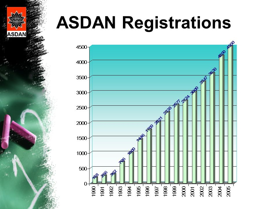 ASDAN Registrations