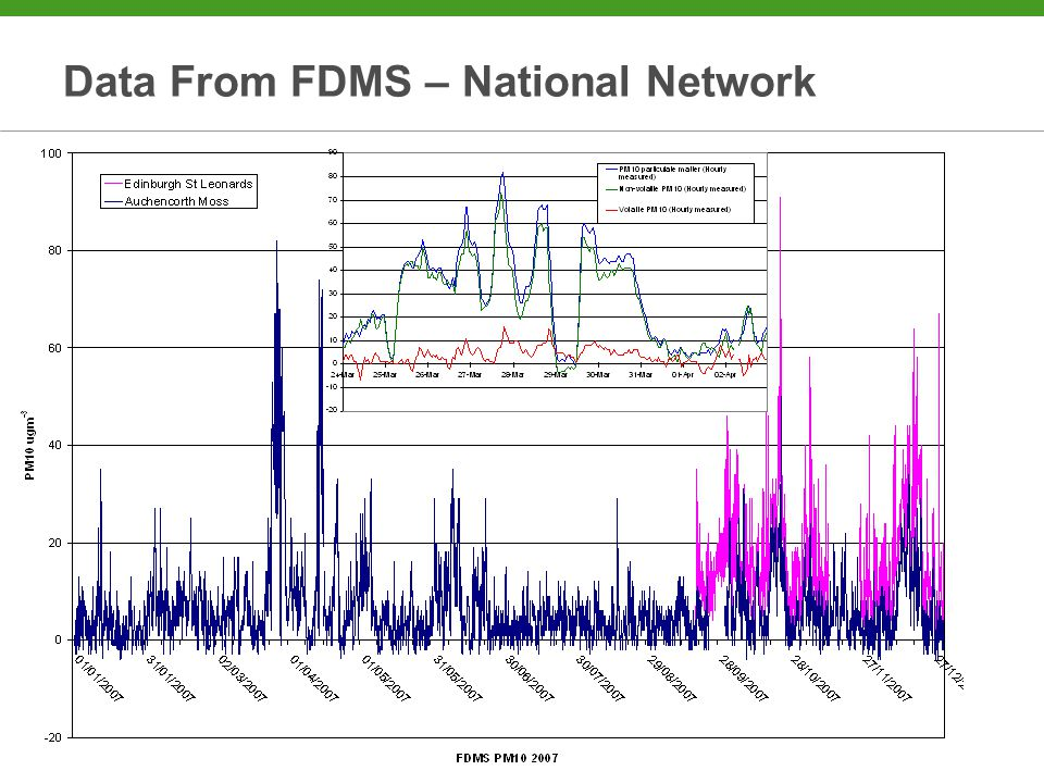 Data From FDMS – National Network