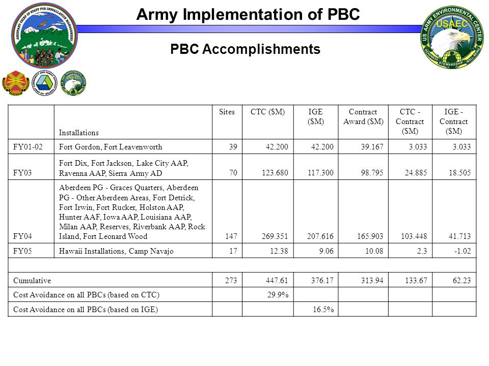 PBC Accomplishments Installations SitesCTC ($M)IGE ($M) Contract Award ($M) CTC - Contract ($M) IGE - Contract ($M) FY01-02Fort Gordon, Fort Leavenworth3942.200 39.1673.033 FY03 Fort Dix, Fort Jackson, Lake City AAP, Ravenna AAP, Sierra Army AD70123.680117.30098.79524.88518.505 FY04 Aberdeen PG - Graces Quarters, Aberdeen PG - Other Aberdeen Areas, Fort Detrick, Fort Irwin, Fort Rucker, Holston AAP, Hunter AAF, Iowa AAP, Louisiana AAP, Milan AAP, Reserves, Riverbank AAP, Rock Island, Fort Leonard Wood147269.351207.616165.903103.44841.713 FY05Hawaii Installations, Camp Navajo1712.389.0610.082.3-1.02 Cumulative273447.61376.17313.94133.6762.23 Cost Avoidance on all PBCs (based on CTC) 29.9% Cost Avoidance on all PBCs (based on IGE) 16.5% Army Implementation of PBC