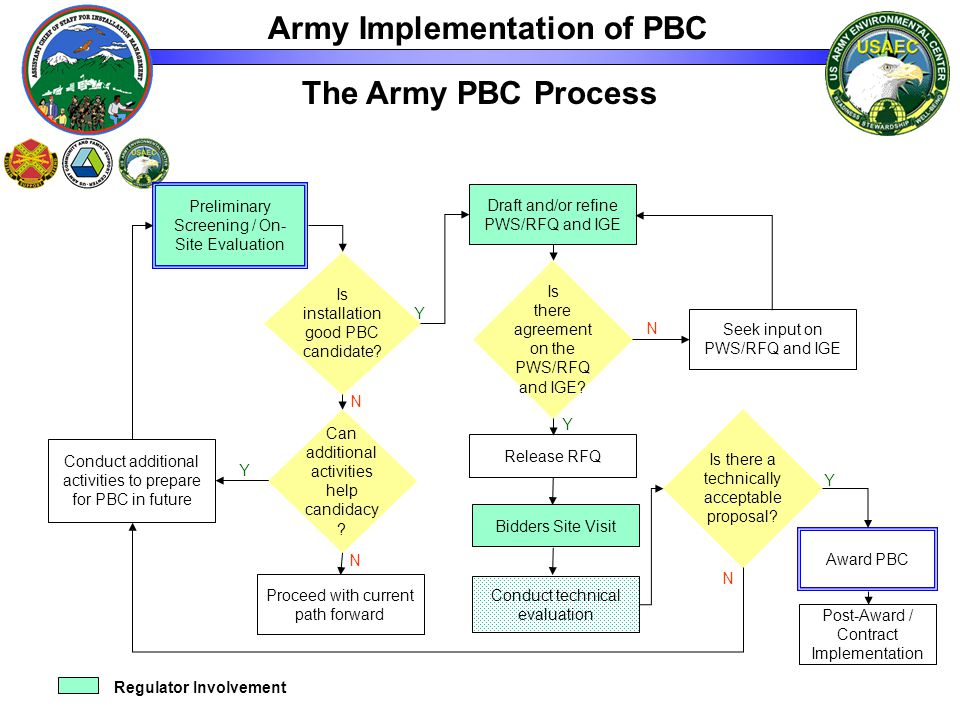 The Army PBC Process Preliminary Screening / On- Site Evaluation Conduct additional activities to prepare for PBC in future Draft and/or refine PWS/RFQ and IGE Seek input on PWS/RFQ and IGE Release RFQ Conduct technical evaluation Proceed with current path forward Is installation good PBC candidate.