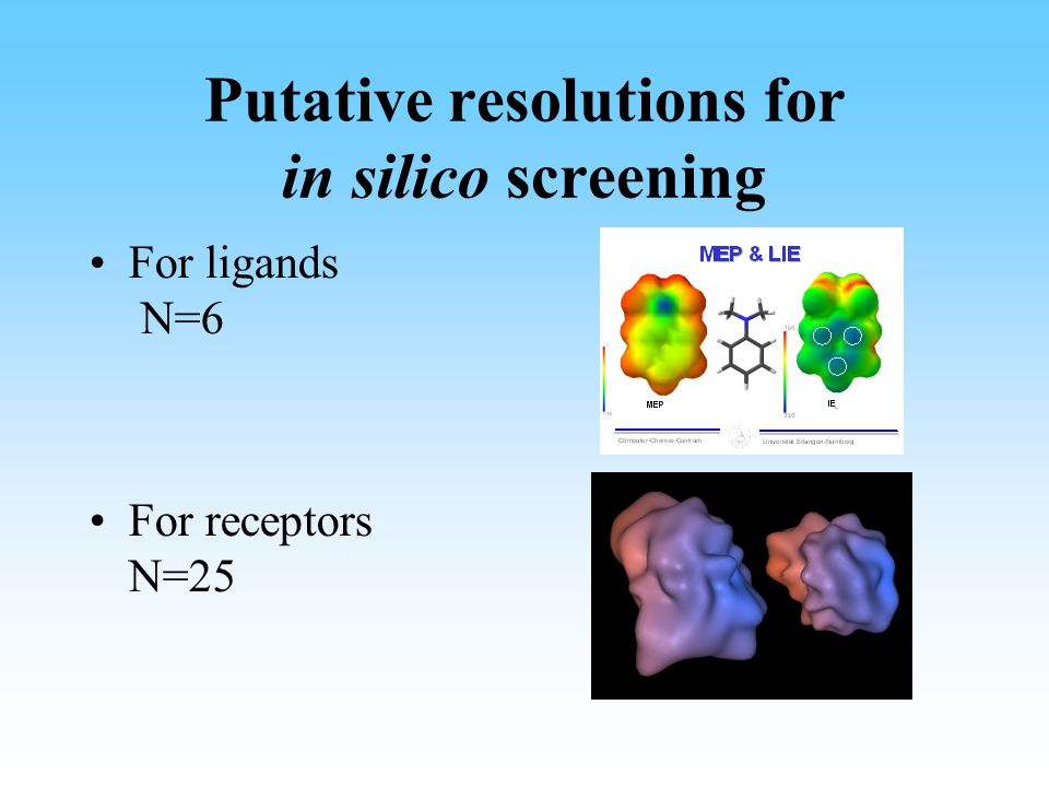 Putative resolutions for in silico screening For ligands N=6 For receptors N=25