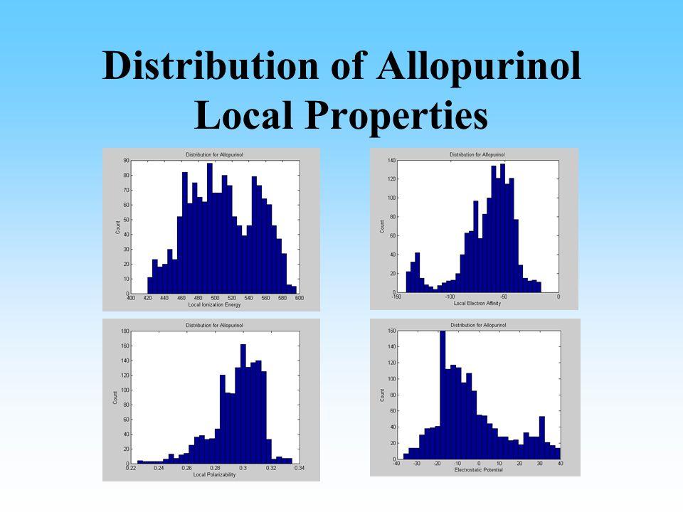 Distribution of Allopurinol Local Properties