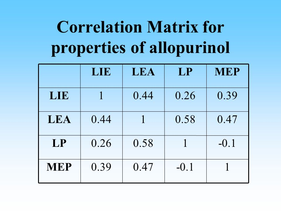 Correlation Matrix for properties of allopurinol 1-0.10.470.39MEP -0.110.580.26LP 0.470.5810.44LEA 0.390.260.441LIE MEPLPLEALIE