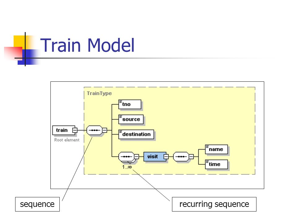 Train Model sequence recurring sequence