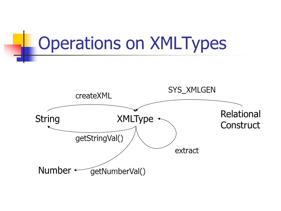 Operations on XMLTypes XMLTypeString createXML extract getStringVal() Number getNumberVal() Relational Construct SYS_XMLGEN