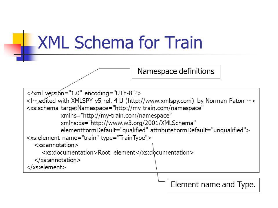 XML Schema for Train <xs:schema targetNamespace= http://my-train.com/namespace xmlns= http://my-train.com/namespace xmlns:xs= http://www.w3.org/2001/XMLSchema elementFormDefault= qualified attributeFormDefault= unqualified > Root element Element name and Type.