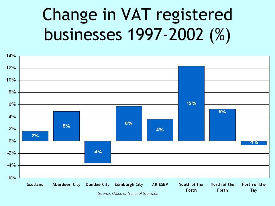 Change in VAT registered businesses 1997-2002 (%)