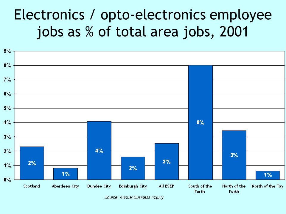 Electronics / opto-electronics employee jobs as % of total area jobs, 2001