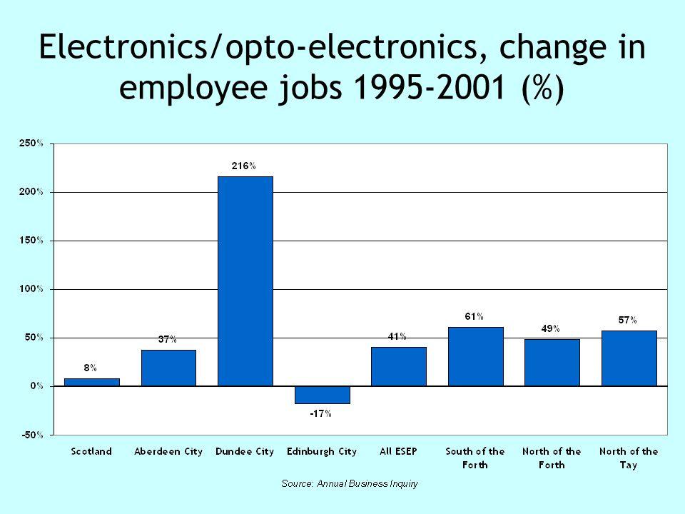 Electronics/opto-electronics, change in employee jobs 1995-2001 (%)