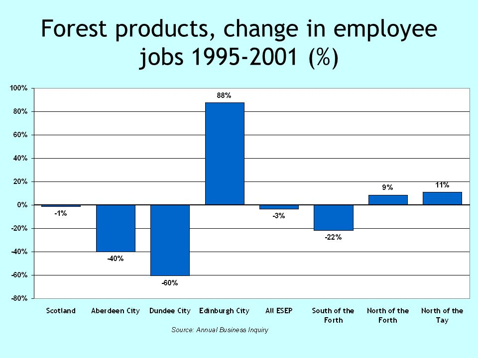 Forest products, change in employee jobs 1995-2001 (%)