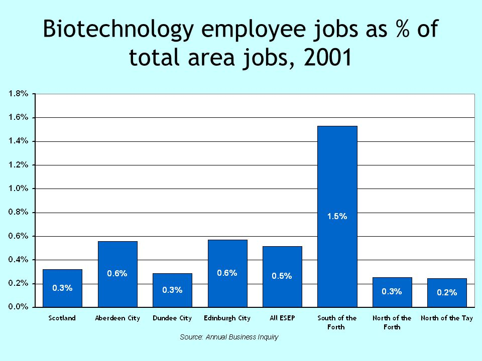 Biotechnology employee jobs as % of total area jobs, 2001