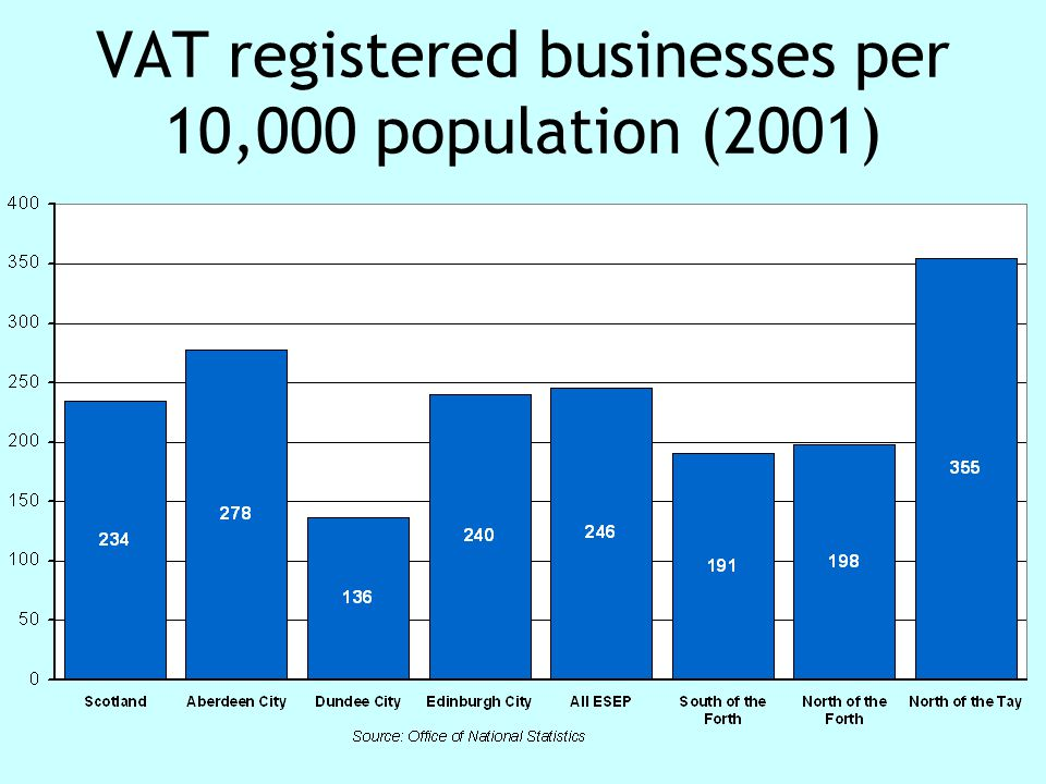 Change in VAT registered businesses 1997-2002 (%)