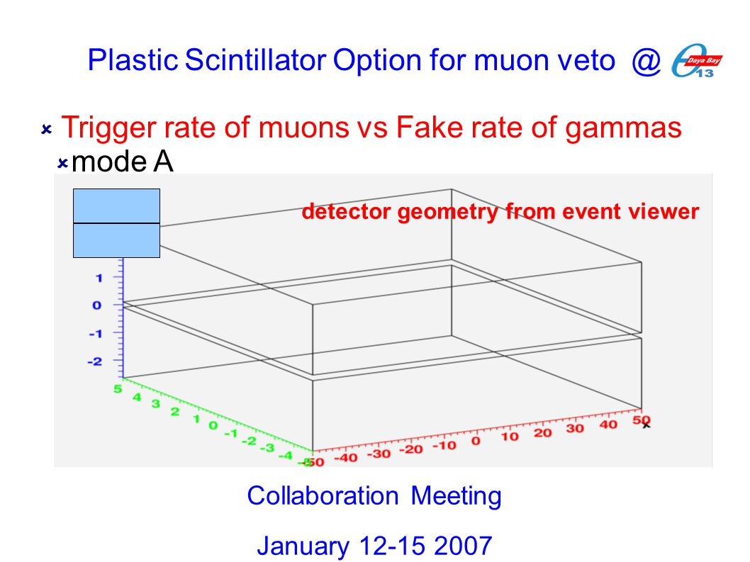  Trigger rate of muons vs Fake rate of gammas  mode A Collaboration Meeting January 12-15 2007 detector geometry from event viewer Plastic Scintilla