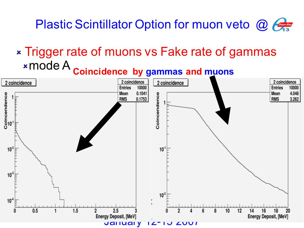  Trigger rate of muons vs Fake rate of gammas  mode A Collaboration Meeting January 12-15 2007 Coincidence by gammas and muons Plastic Scintillator