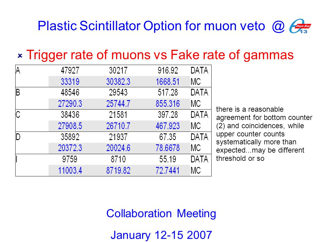  Trigger rate of muons vs Fake rate of gammas Collaboration Meeting January 12-15 2007 there is a reasonable agreement for bottom counter (2) and coi