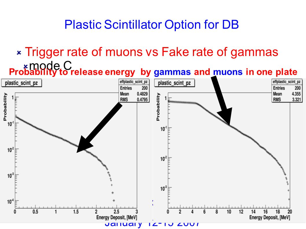 Plastic Scintillator Option for DB  Trigger rate of muons vs Fake rate of gammas  mode C Collaboration Meeting January 12-15 2007 Probability to rel