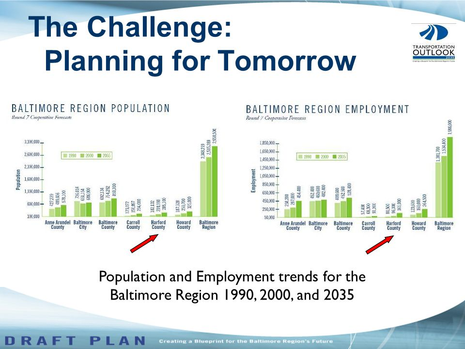 The Challenge: Planning for Tomorrow Population and Employment trends for the Baltimore Region 1990, 2000, and 2035