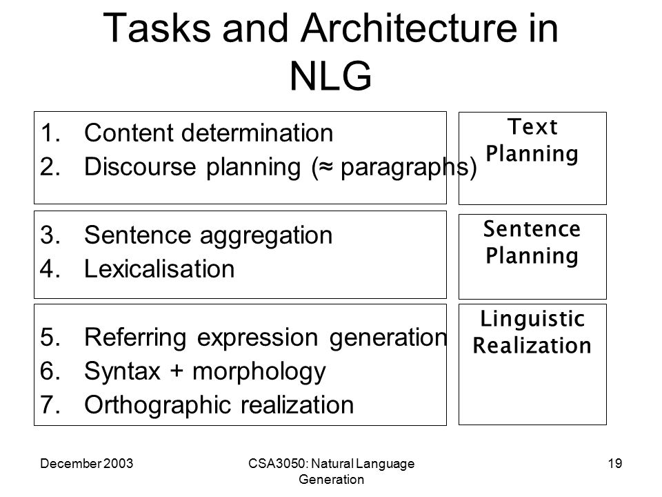 December 2003CSA3050: Natural Language Generation 19 Tasks and Architecture in NLG 1.Content determination 2.Discourse planning (≈ paragraphs) 3.Sentence aggregation 4.Lexicalisation 5.Referring expression generation 6.Syntax + morphology 7.Orthographic realization Text Planning Sentence Planning Linguistic Realization