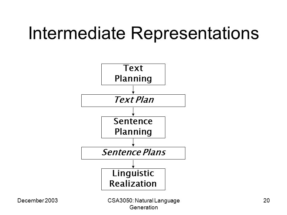 December 2003CSA3050: Natural Language Generation 20 Intermediate Representations Text Planning Sentence Planning Linguistic Realization Text Plan Sentence Plans