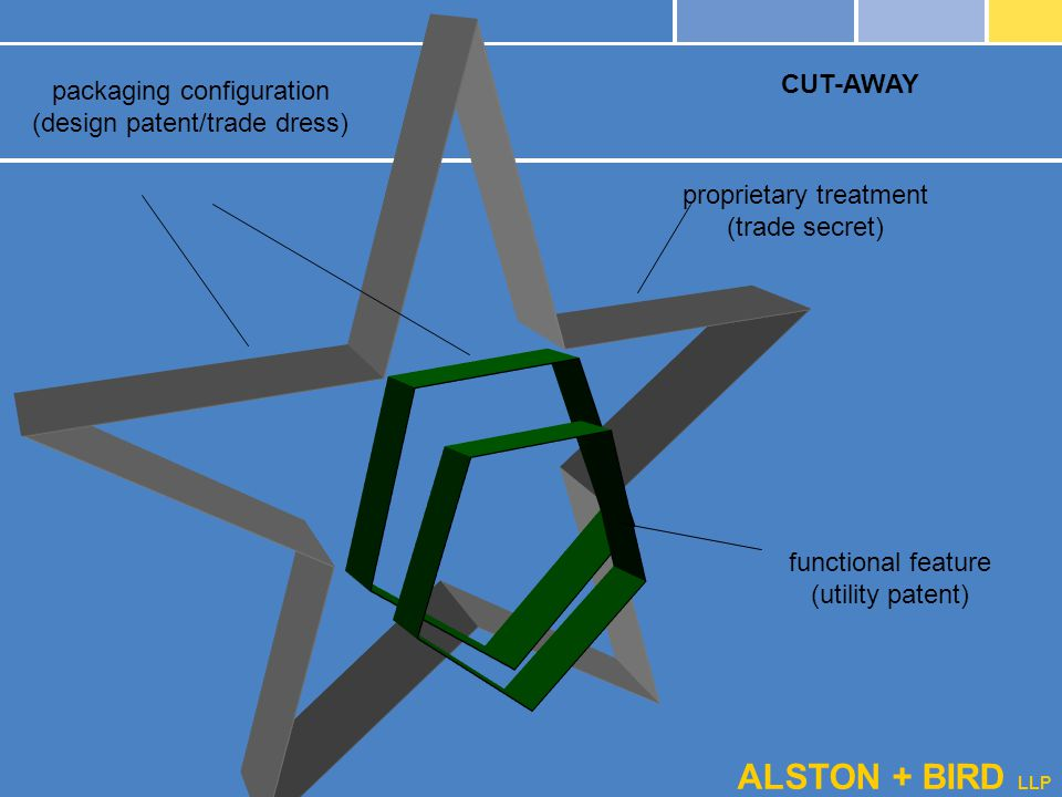 ALSTON + BIRD LLP CUT-AWAY packaging configuration (design patent/trade dress) functional feature (utility patent) proprietary treatment (trade secret