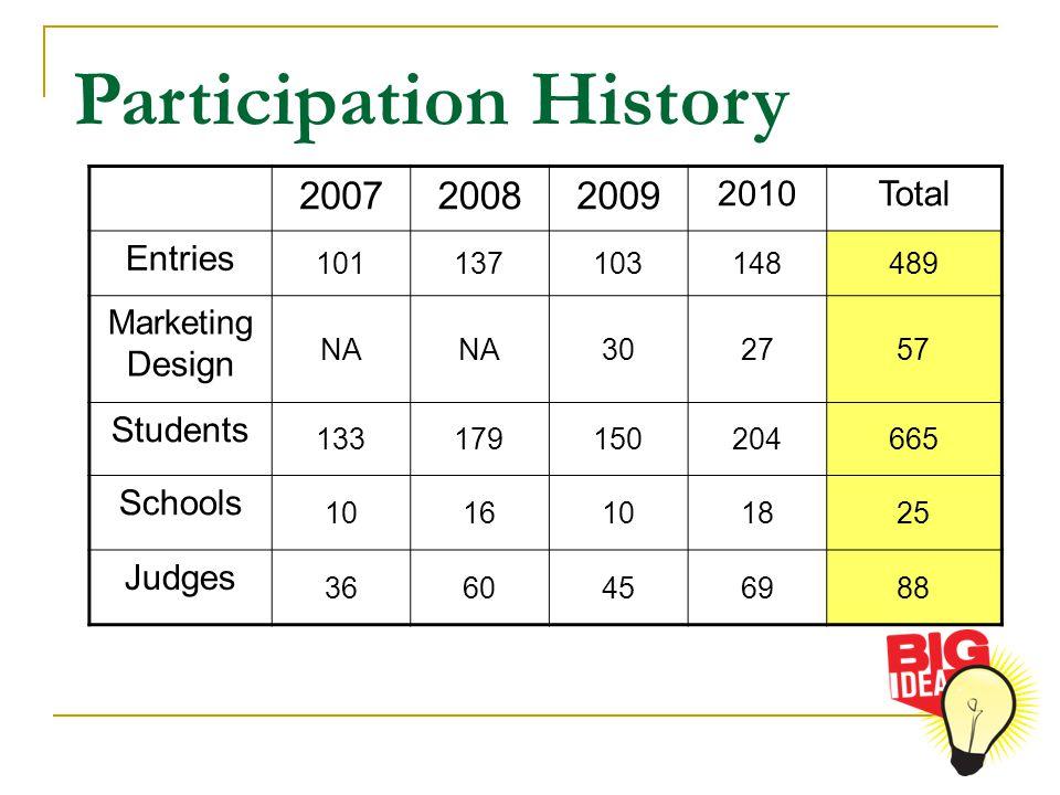 Participation History 200720082009 2010Total Entries 101137103148489 Marketing Design NA 302757 Students 133179150204665 Schools 1016101825 Judges 366