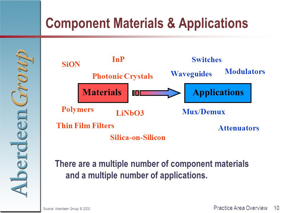 10Practice Area Overview Source: Aberdeen Group © 2000 Component Materials & Applications There are a multiple number of component materials and a mul