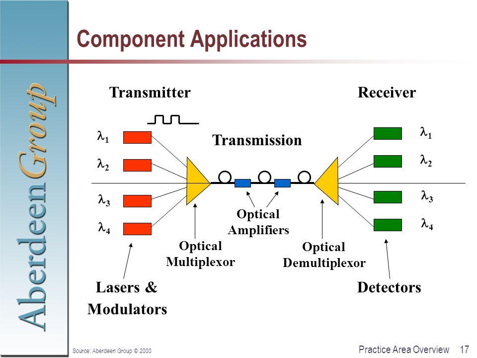 17Practice Area Overview Source: Aberdeen Group © 2000 Component Applications Transmission Lasers & Modulators ReceiverTransmitter Optical Multiplexor