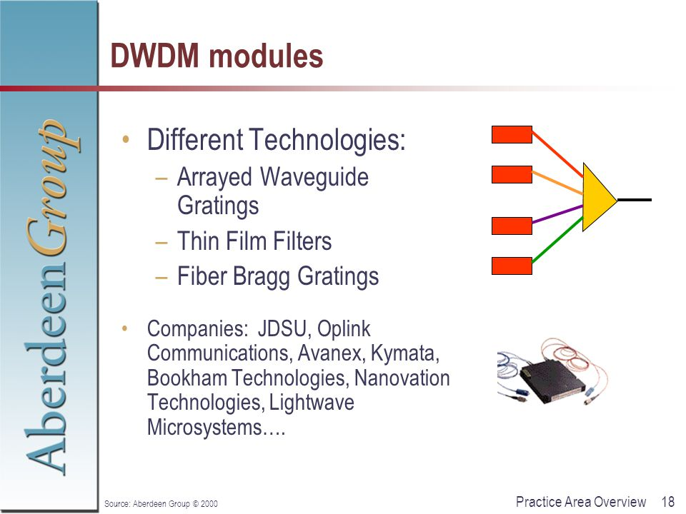 18Practice Area Overview Source: Aberdeen Group © 2000 DWDM modules Different Technologies: –Arrayed Waveguide Gratings –Thin Film Filters –Fiber Bragg Gratings Companies: JDSU, Oplink Communications, Avanex, Kymata, Bookham Technologies, Nanovation Technologies, Lightwave Microsystems….