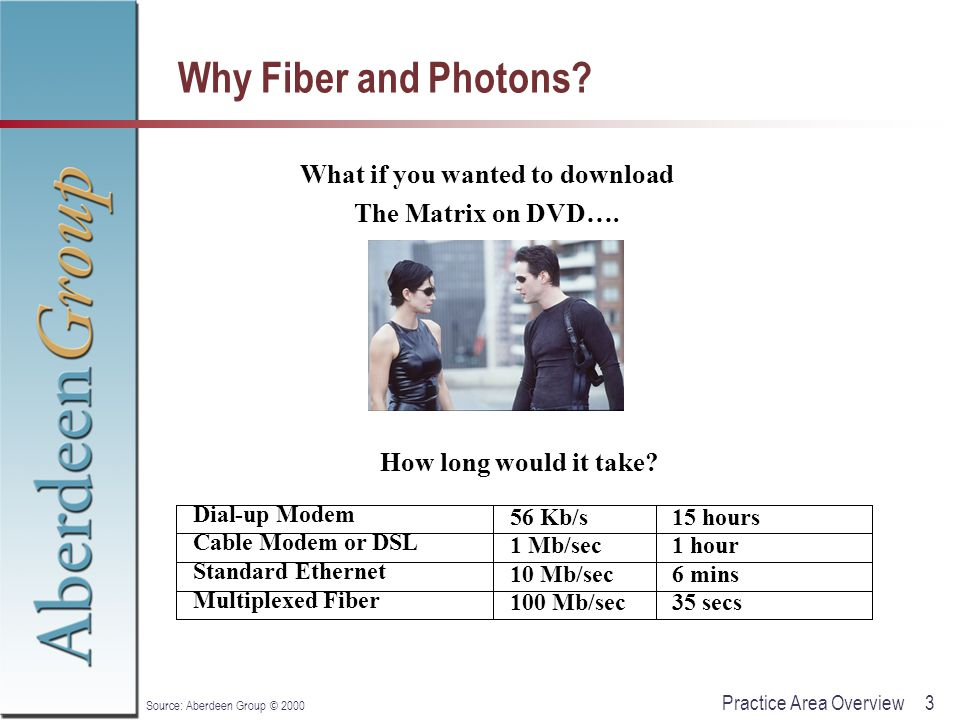 3Practice Area Overview Source: Aberdeen Group © 2000 Why Fiber and Photons? What if you wanted to download The Matrix on DVD…. How long would it take