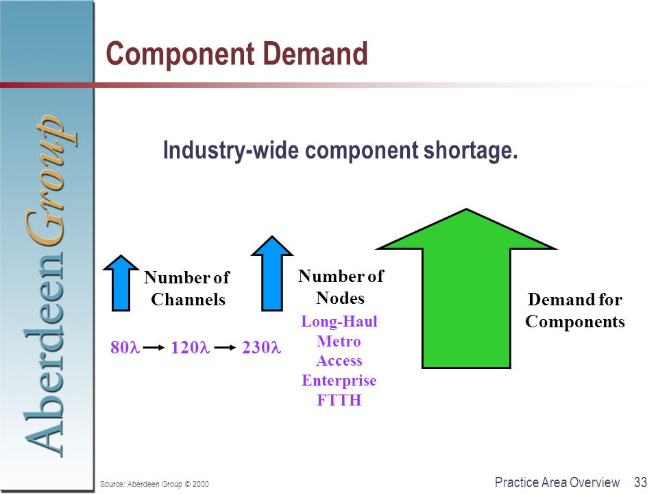 33Practice Area Overview Source: Aberdeen Group © 2000 Component Demand Industry-wide component shortage. Number of Channels Number of Nodes 230 80 12