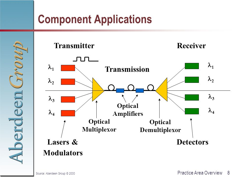 19Practice Area Overview Source: Aberdeen Group © 2000 Optical Switching Applications External Modulation Protection Switching/Restoration Dynamic Optical Add/Drop Multiplexers (OADMs) Dynamic Provisioning All-Optical Cross-connect (OXC)